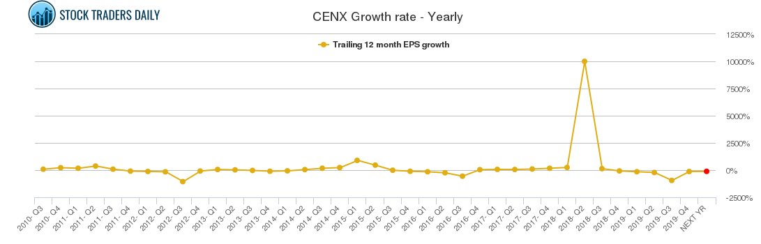 CENX Growth rate - Yearly