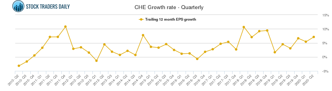 CHE Growth rate - Quarterly