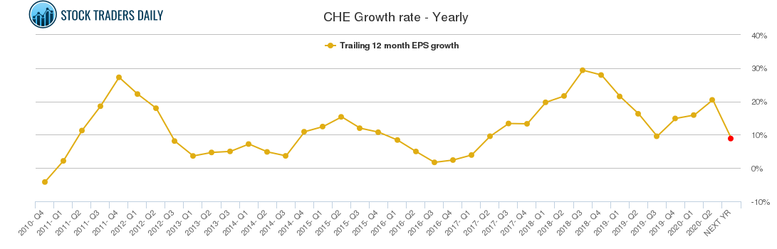 CHE Growth rate - Yearly