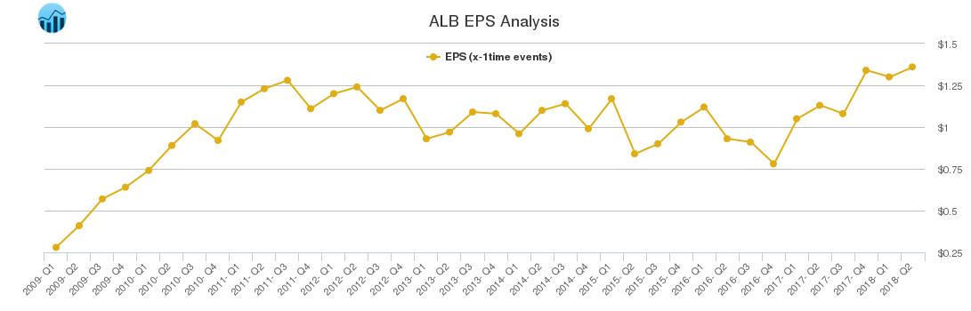 ALB EPS Analysis