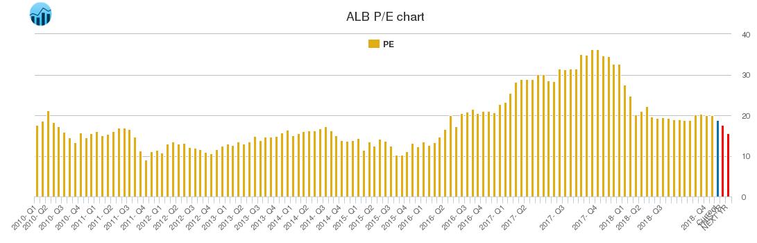 ALB PE chart