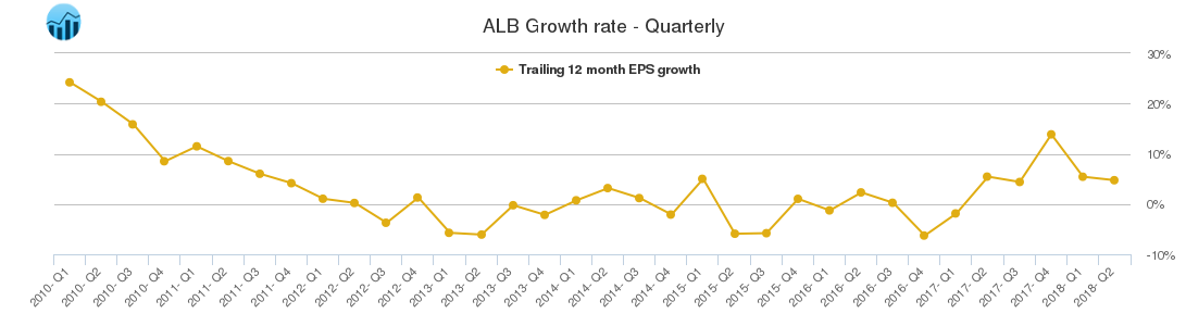 ALB Growth rate - Quarterly