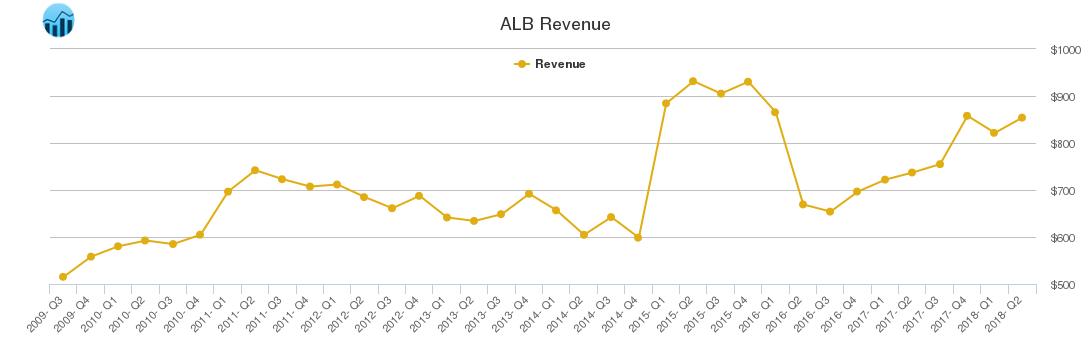 ALB Revenue chart