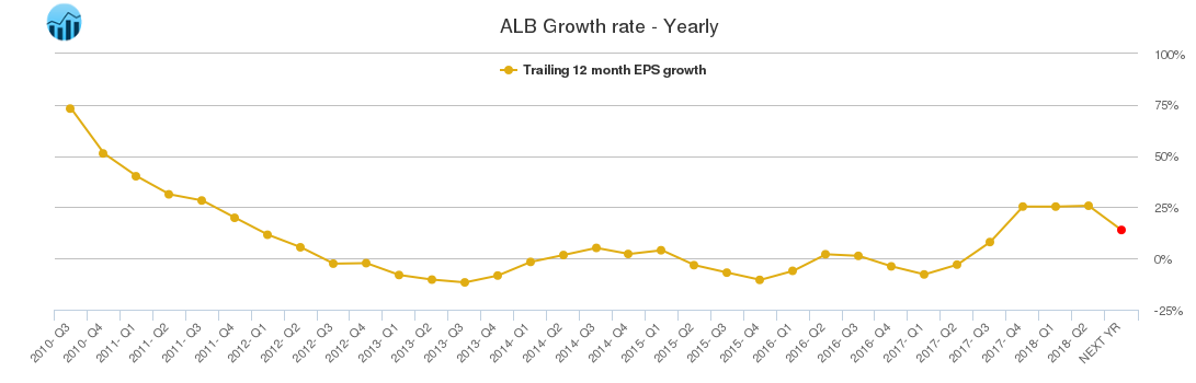 ALB Growth rate - Yearly