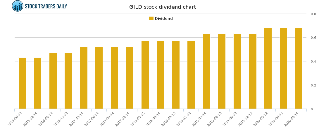 gild dividend payout ratio