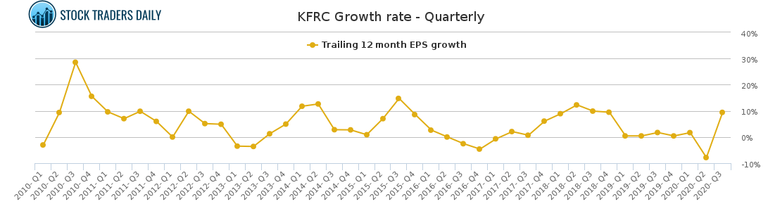 KFRC Growth rate - Quarterly