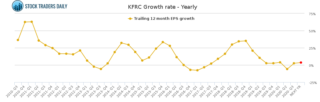 KFRC Growth rate - Yearly