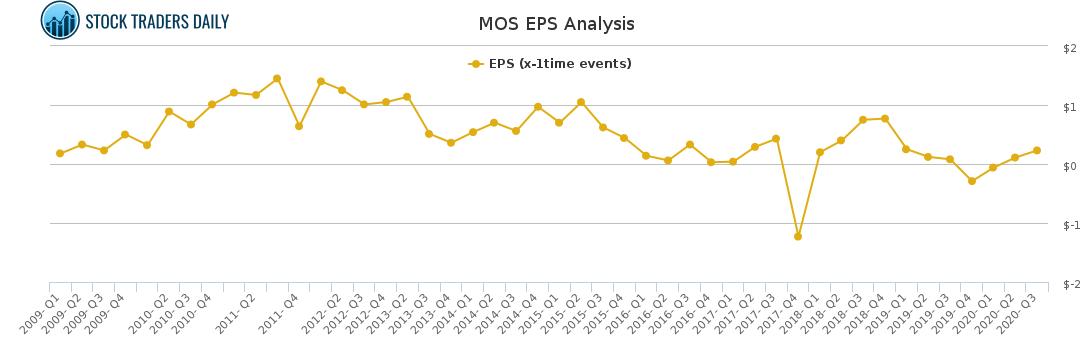 MOS EPS Analysis