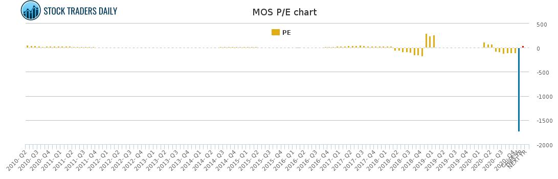 MOS PE chart