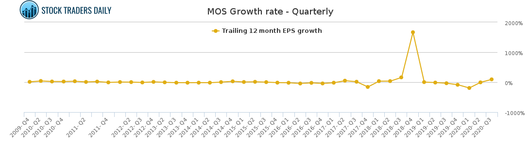 MOS Growth rate - Quarterly