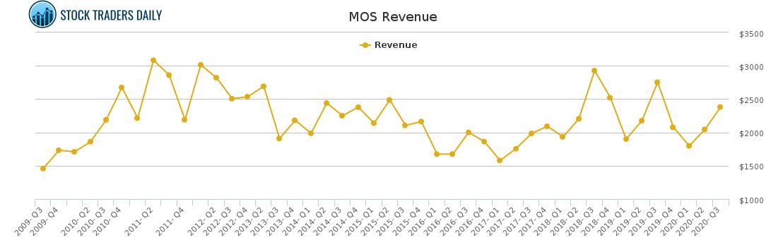 MOS Revenue chart