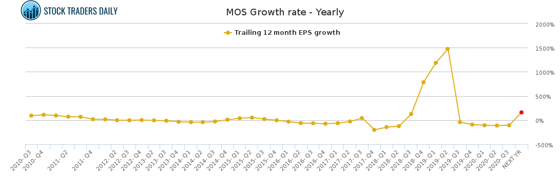 MOS Growth rate - Yearly