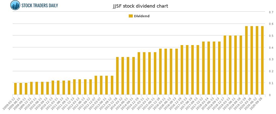 JJSF Dividend Chart