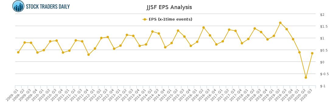 EPS JJSF Analysis