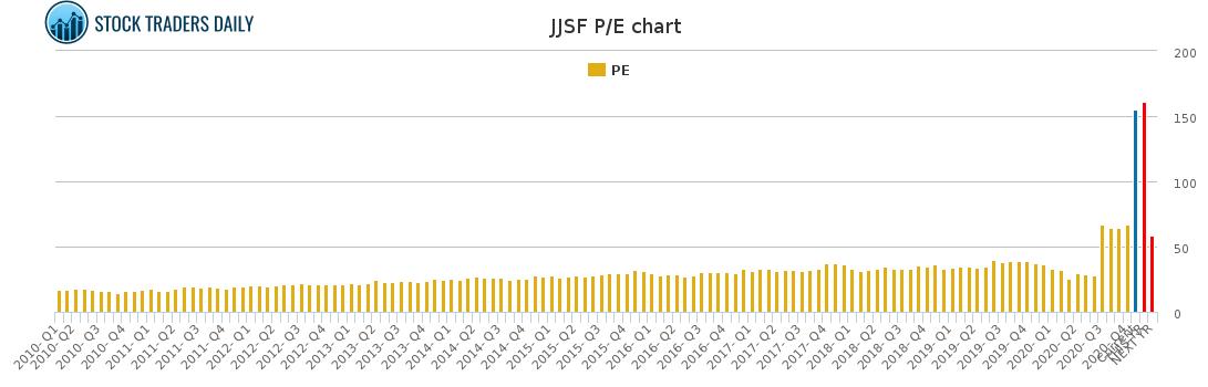 JJSF PE Chart