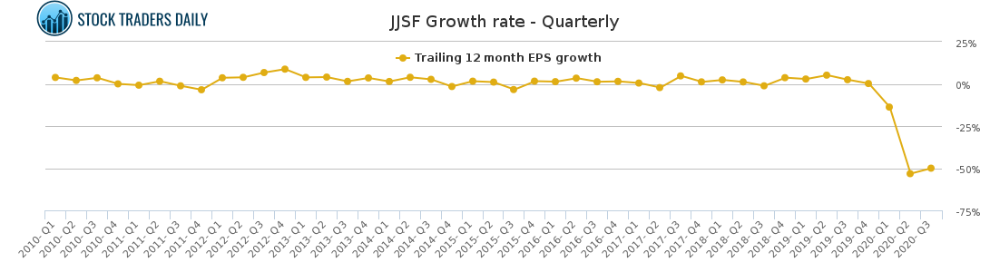JJSF Growth Rate - Quarterly