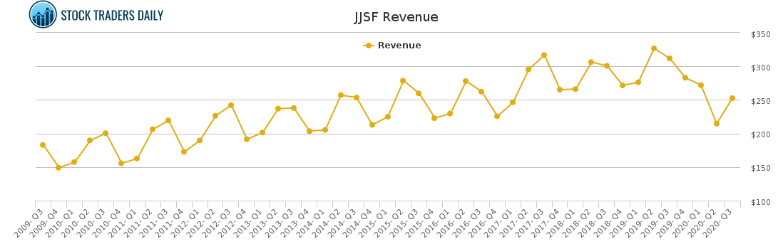 JJSF income table