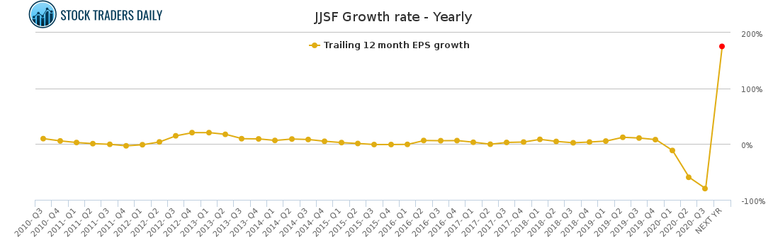 JJSF Growth Rate - Annual