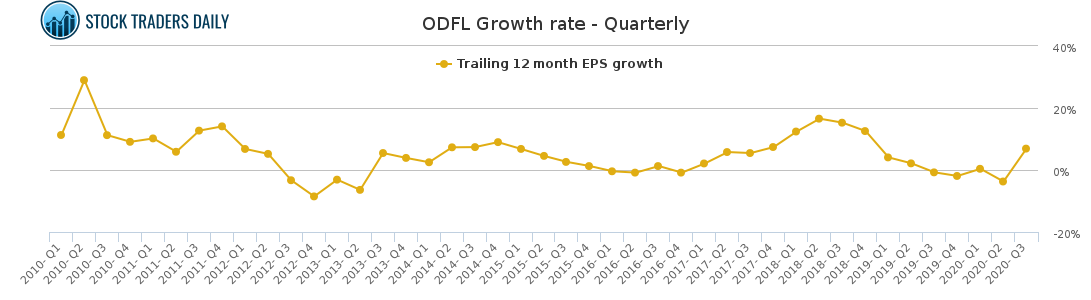 ODFL Growth rate - Quarterly