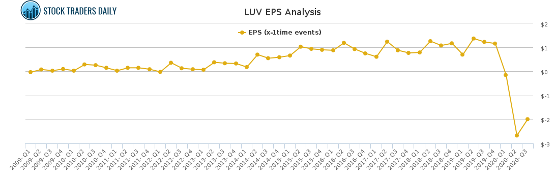 LUV EPS Analysis