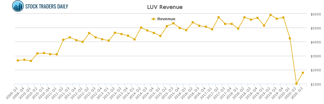 LUV Revenue chart