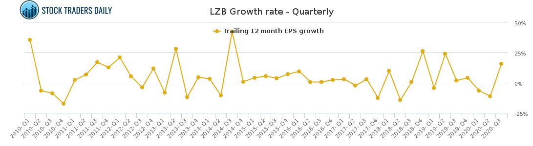 LZB Growth rate - Quarterly