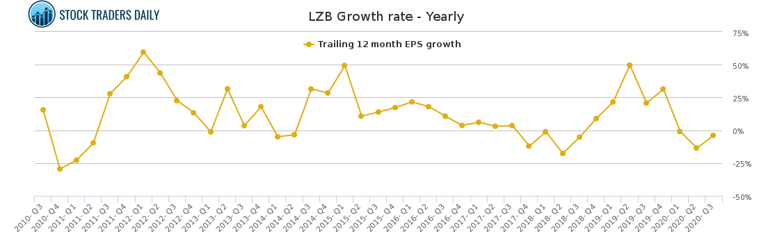 LZB Growth rate - Yearly