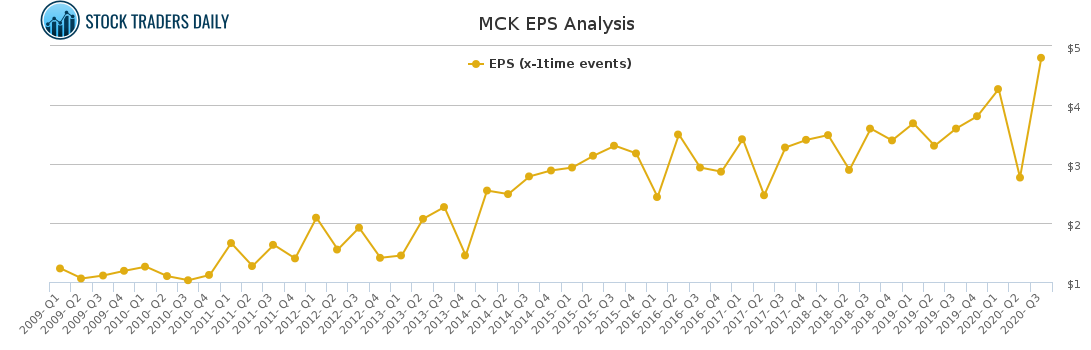 MCK EPS Analysis