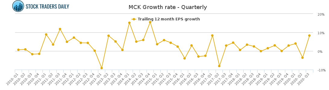 MCK Growth rate - Quarterly