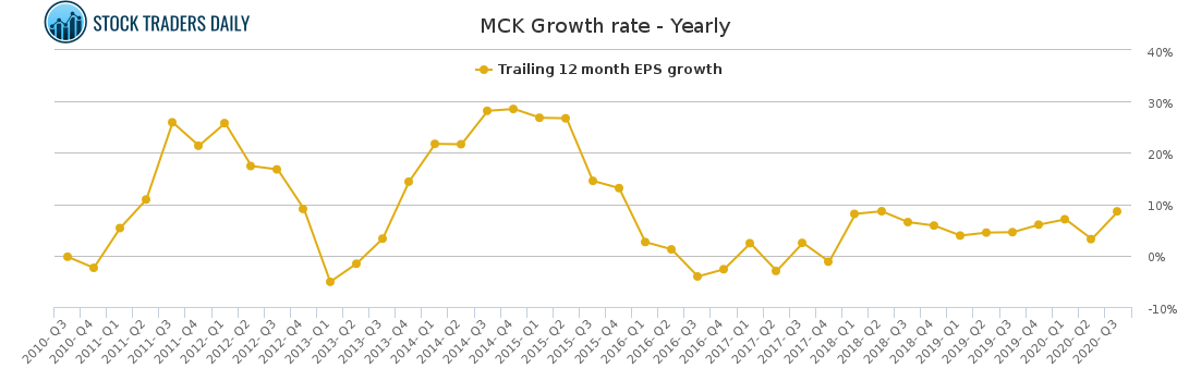 MCK Growth rate - Yearly