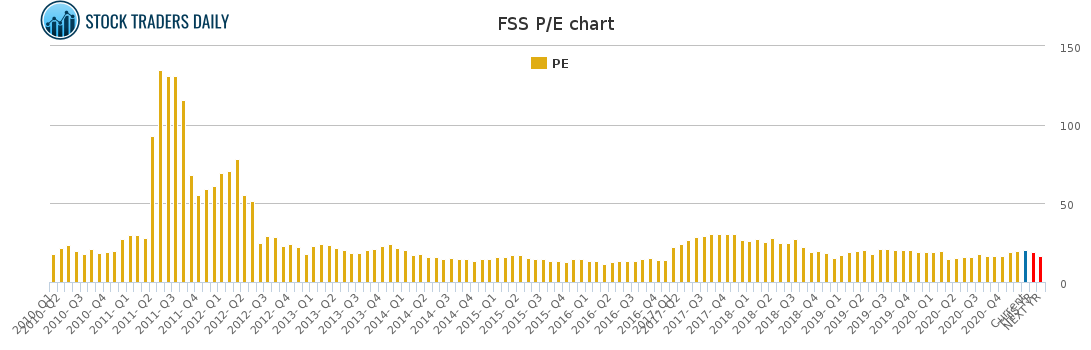 How to trade Federal Signal $FSS With Risk Controls