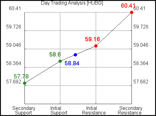 HUBG Day Term Analysis