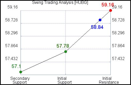 HUBG Swing Term Analysis