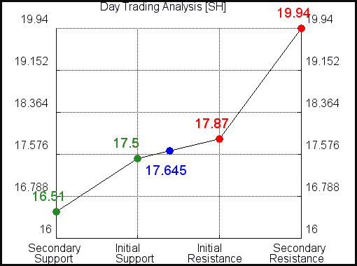 SH Day Term Analysis
