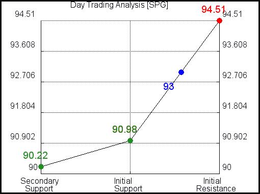 SPG Day Term Analysis