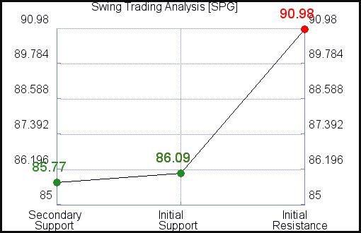 SPG Swing Term Analysis