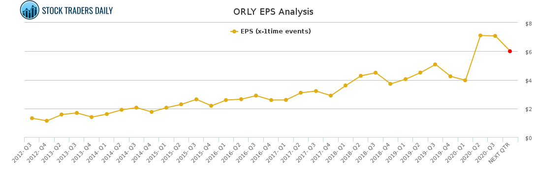 ORLY EPS Analysis for January 22 2021