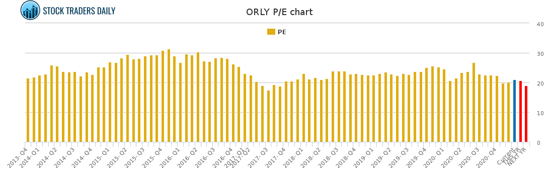 ORLY PE chart for January 22 2021