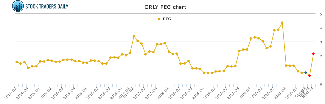 ORLY PEG chart for January 22 2021