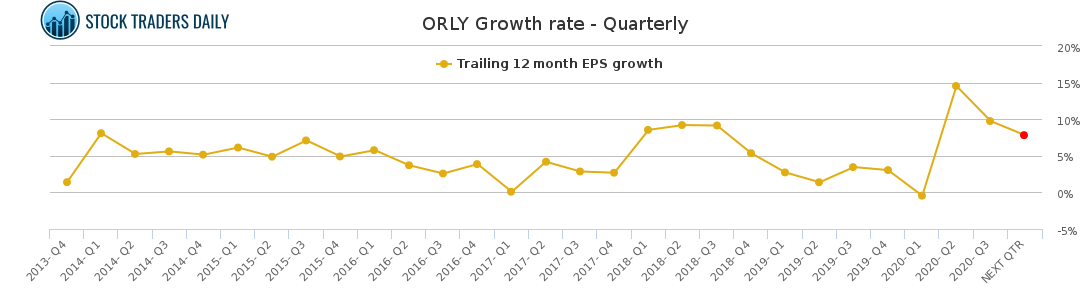 ORLY Growth rate - Quarterly for January 22 2021