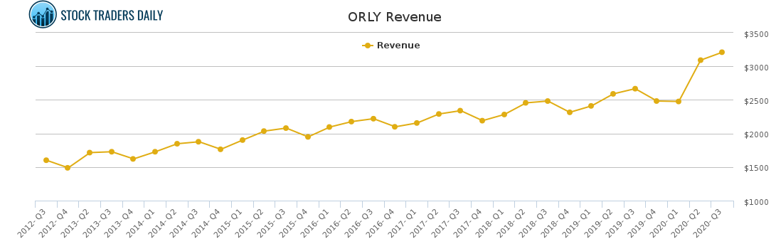 ORLY Revenue chart for January 22 2021