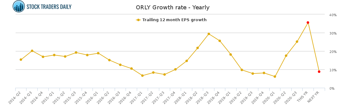 ORLY Growth rate - Yearly for January 22 2021