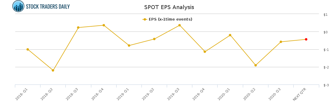 SPOT EPS Analysis for January 24 2021