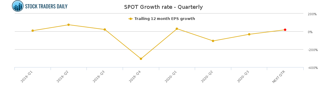 SPOT Growth rate - Quarterly for January 24 2021