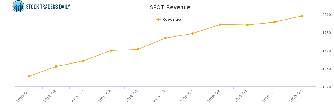 SPOT Revenue chart for January 24 2021