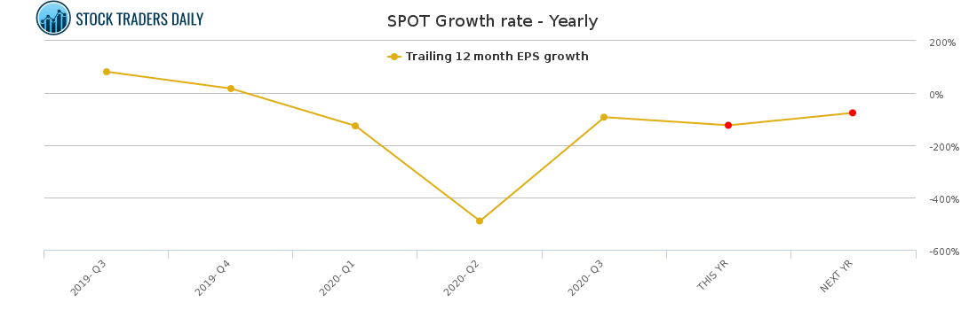 SPOT Growth rate - Yearly for January 24 2021