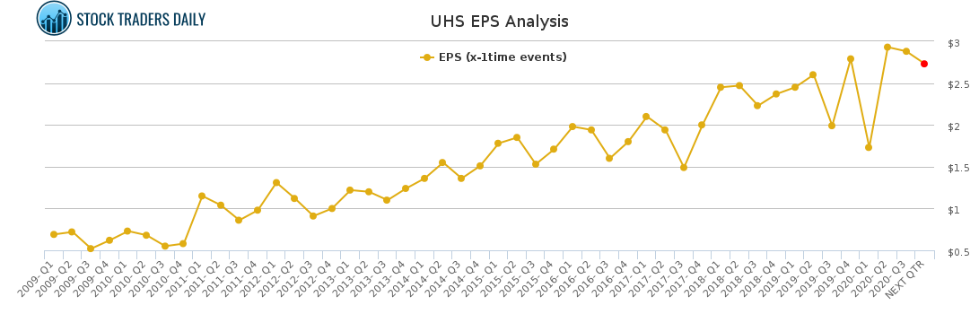 UHS EPS Analysis for January 24 2021