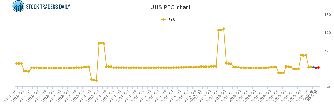 UHS PEG chart for January 24 2021