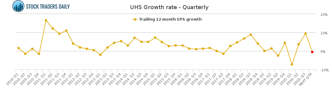 UHS Growth rate - Quarterly for January 24 2021