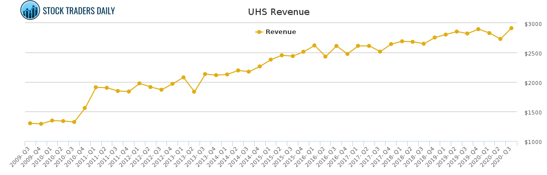 UHS Revenue chart for January 24 2021